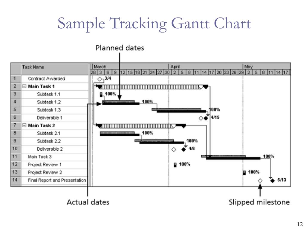 Sample Tracking Gantt Chart