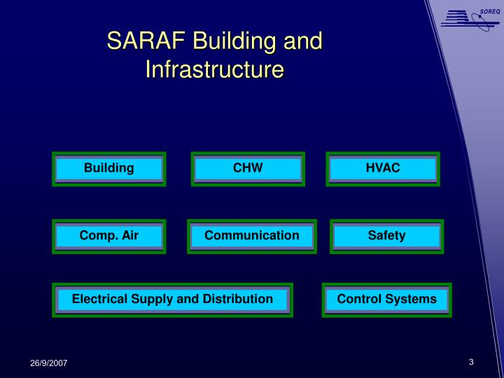 Saraf building and infrastructure