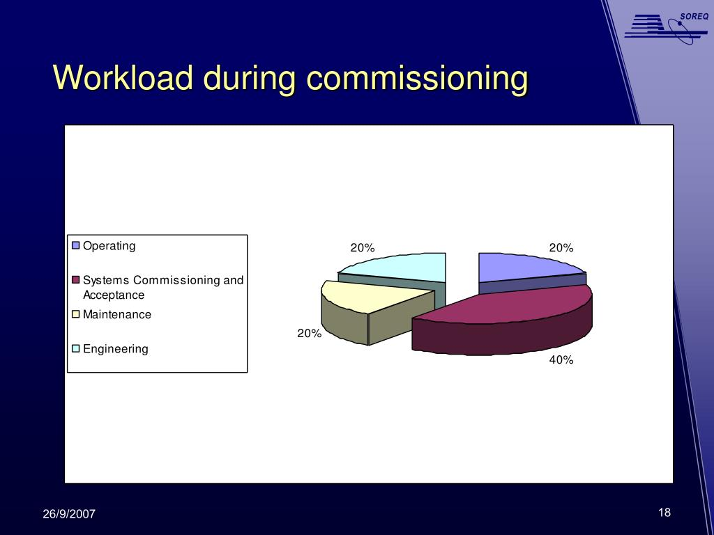 Workload during commissioning