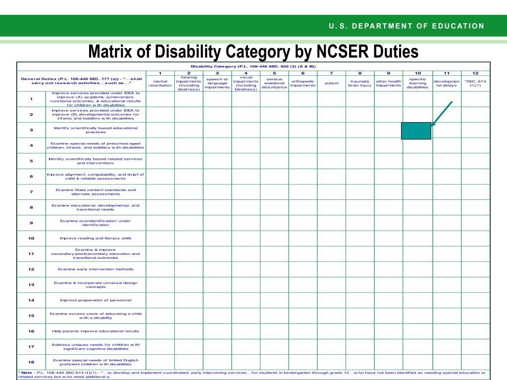 Matrix of Disability Category by NCSER Duties