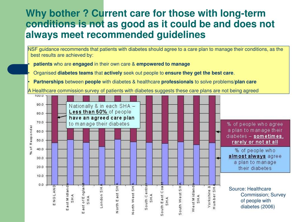 Why bother ? Current care for those with long-term conditions is not as good as it could be and does not always meet recommended guidelines