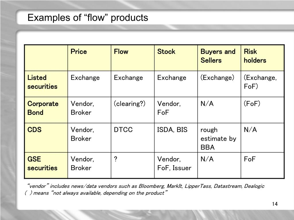 "Examples of ""flow"" products"