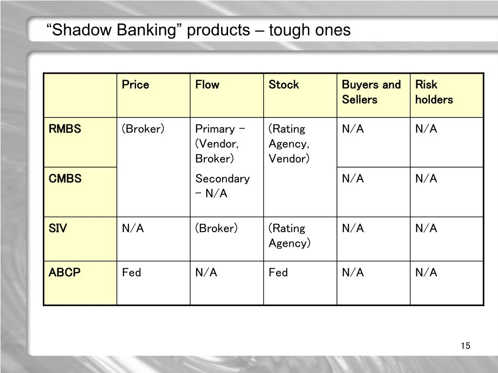 """Shadow Banking"" products – tough ones"