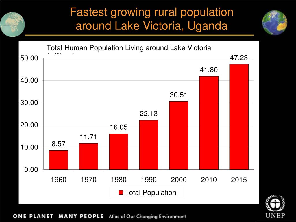 Fastest growing rural population around Lake Victoria, Uganda
