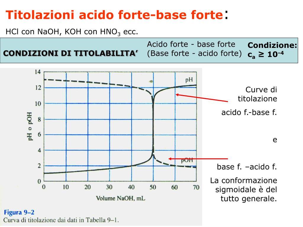 Titolazioni acido forte-base forte