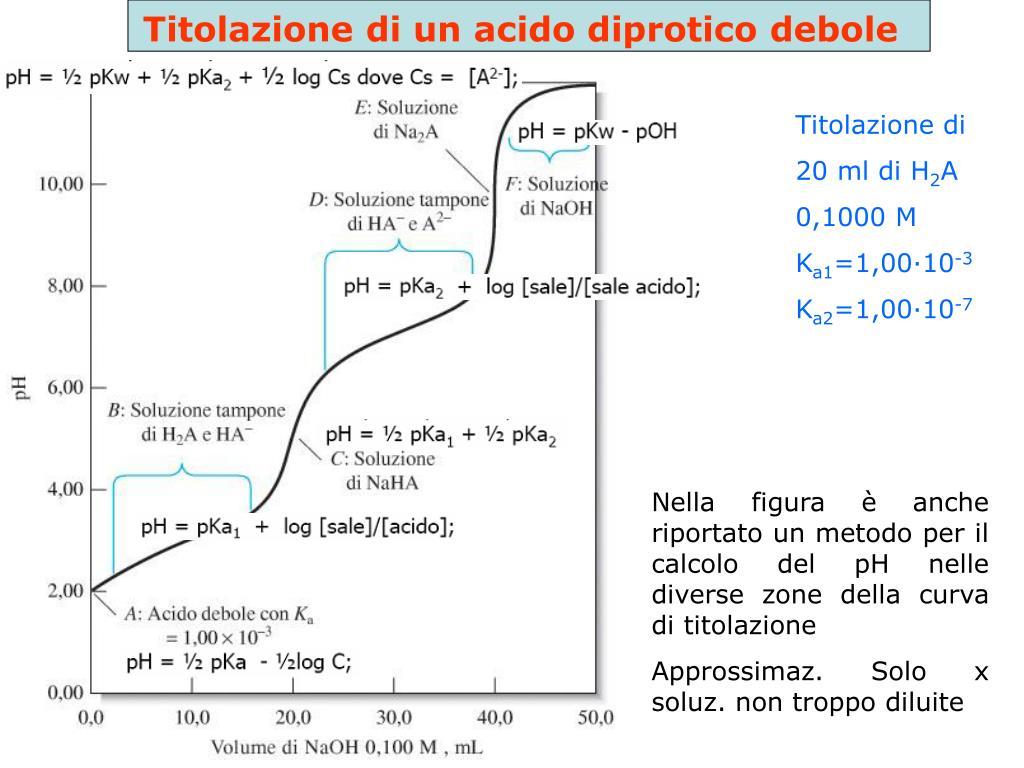 Titolazione di un acido diprotico