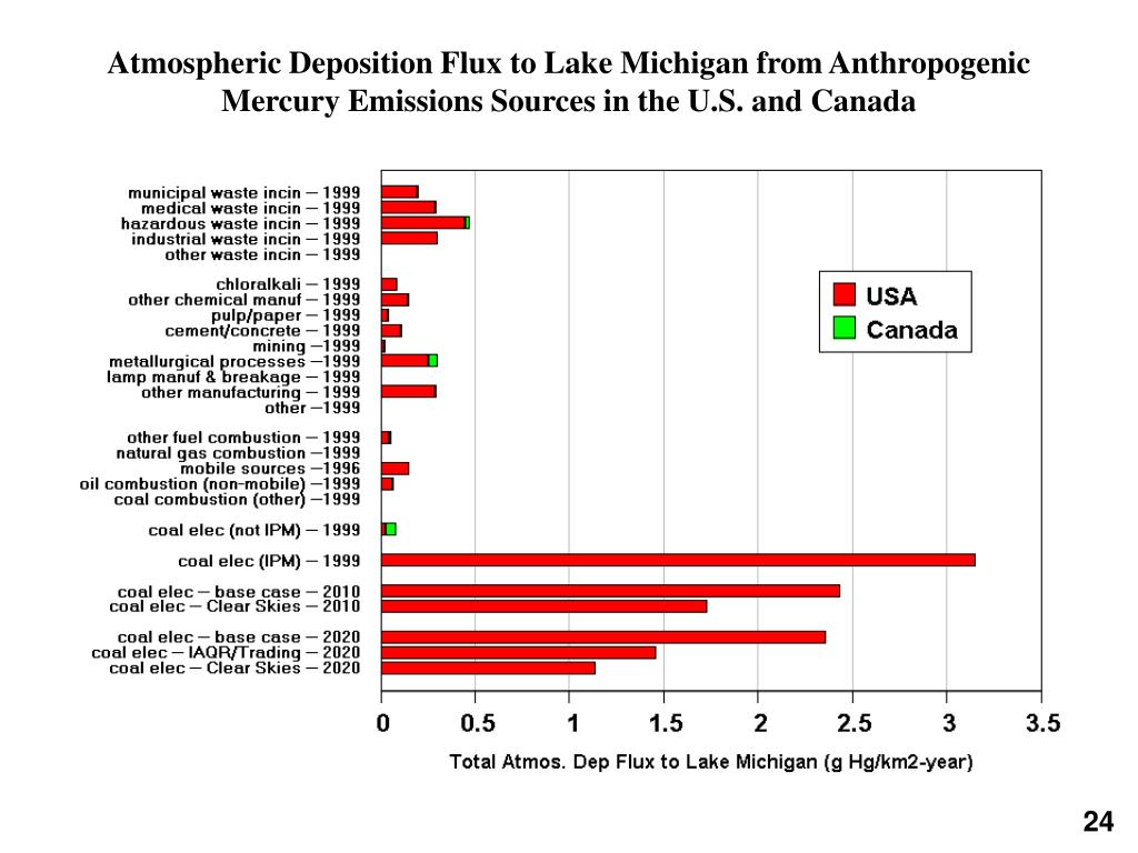 Atmospheric Deposition Flux to Lake Michigan from Anthropogenic Mercury Emissions Sources in the U.S. and Canada