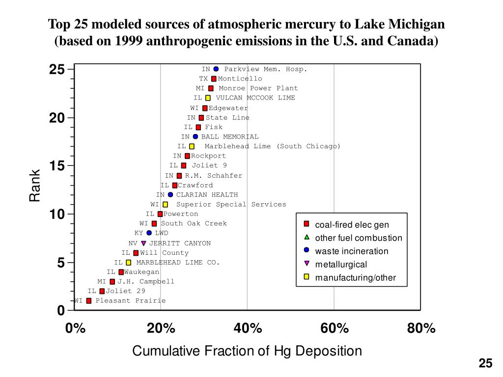 Top 25 modeled sources of atmospheric mercury to Lake Michigan