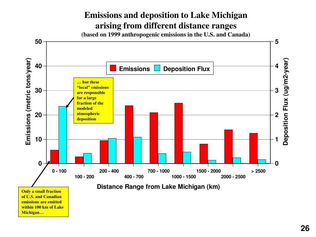 Emissions and deposition to Lake Michigan