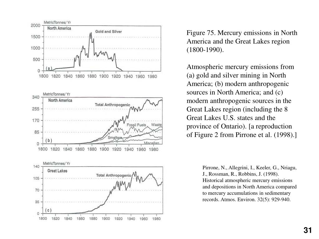 Figure 75. Mercury emissions in North America and the Great Lakes region (1800-1990).