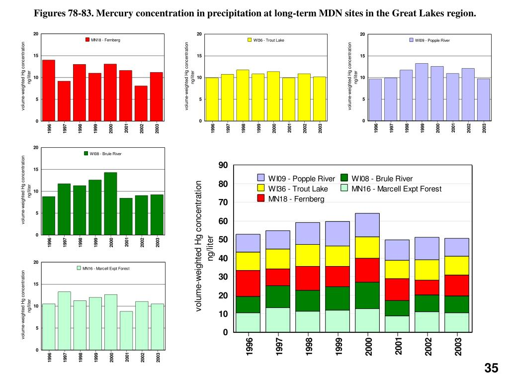 Figures 78-83. Mercury concentration in precipitation at long-term MDN sites in the Great Lakes region.
