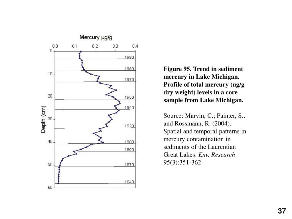 Figure 95. Trend in sediment mercury in Lake Michigan. Profile of total mercury (ug/g dry weight) levels in a core sample from Lake Michigan.