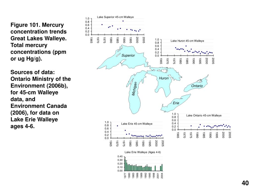 Figure 101. Mercury concentration trends Great Lakes Walleye.
