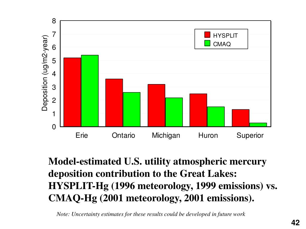 Model-estimated U.S. utility atmospheric mercury deposition contribution to the Great Lakes: HYSPLIT-Hg (1996 meteorology, 1999 emissions) vs. CMAQ-Hg (2001 meteorology, 2001 emissions).