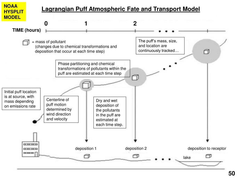 Lagrangian Puff Atmospheric Fate and Transport Model