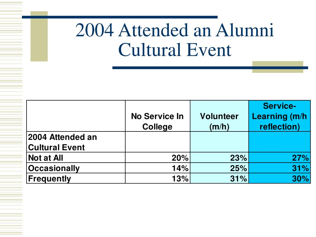 2004 Attended an Alumni Cultural Event