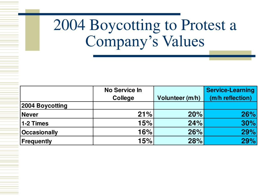 2004 Boycotting to Protest a Company's Values