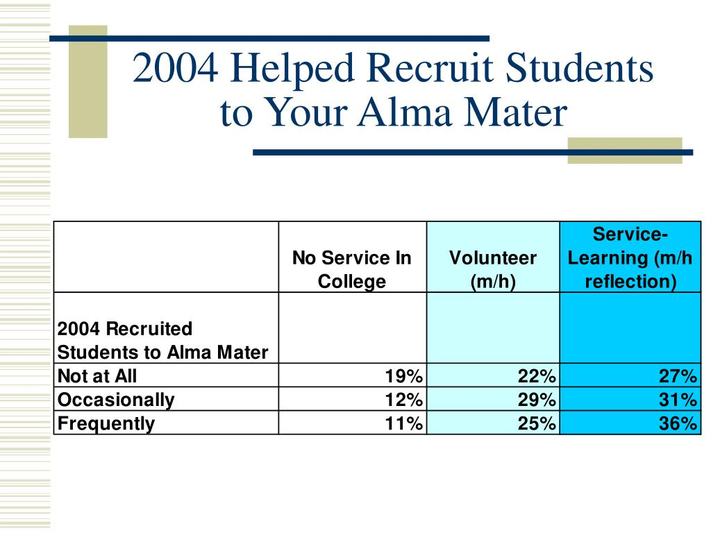 2004 Helped Recruit Students to Your Alma Mater