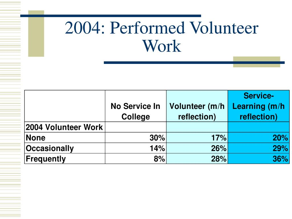 2004: Performed Volunteer Work
