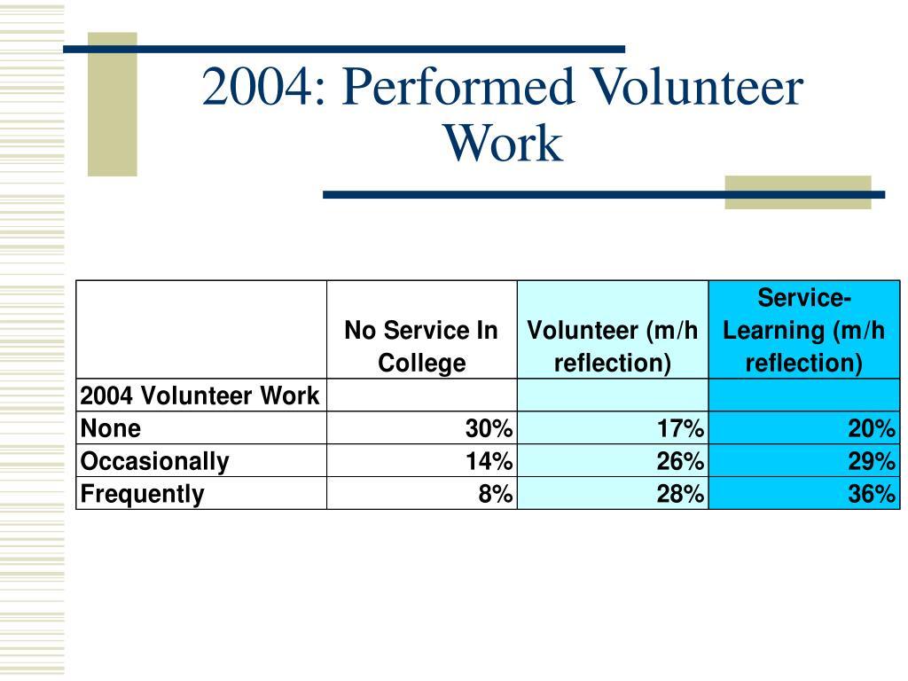 2004: Performed Volunteer Work