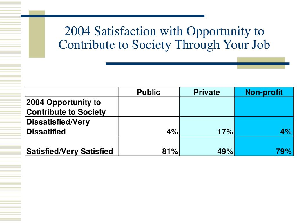 2004 Satisfaction with Opportunity to Contribute to Society Through Your Job