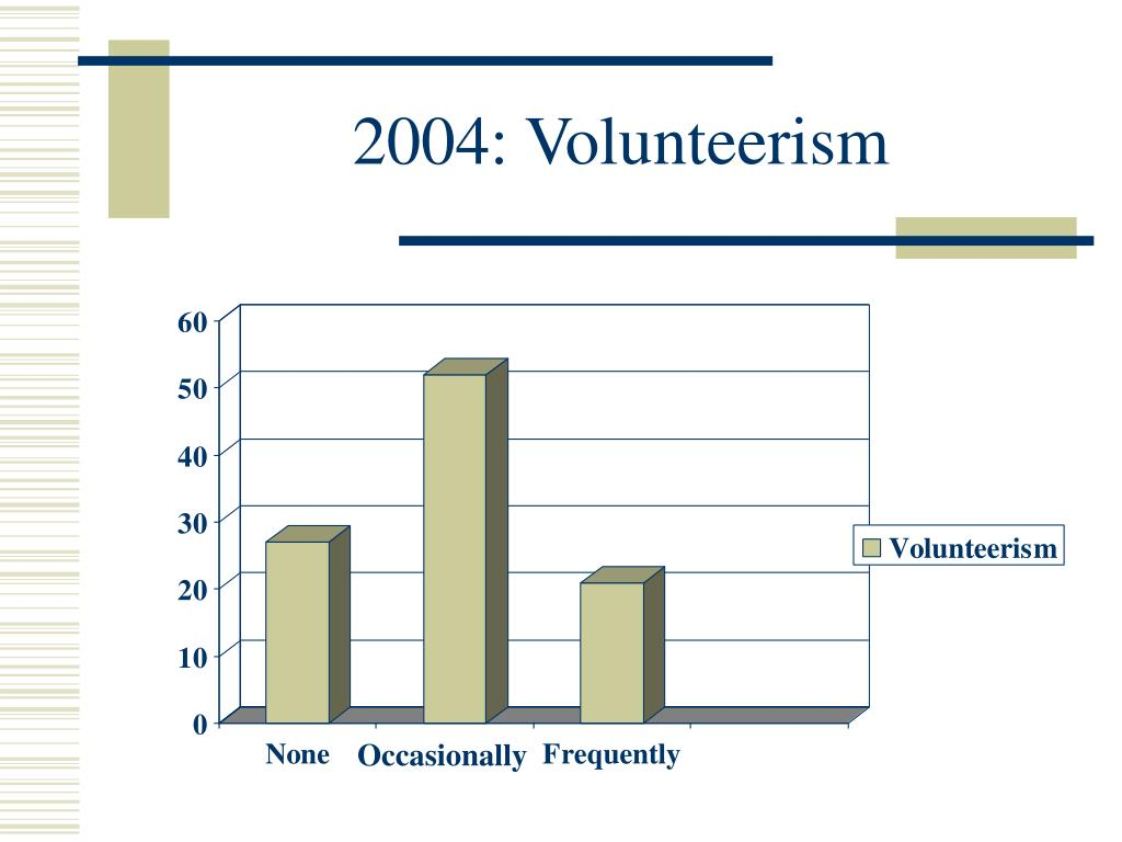 2004: Volunteerism