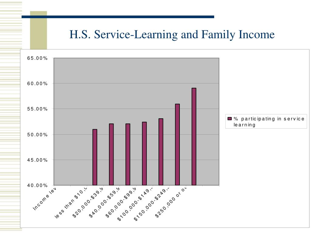 H.S. Service-Learning and Family Income