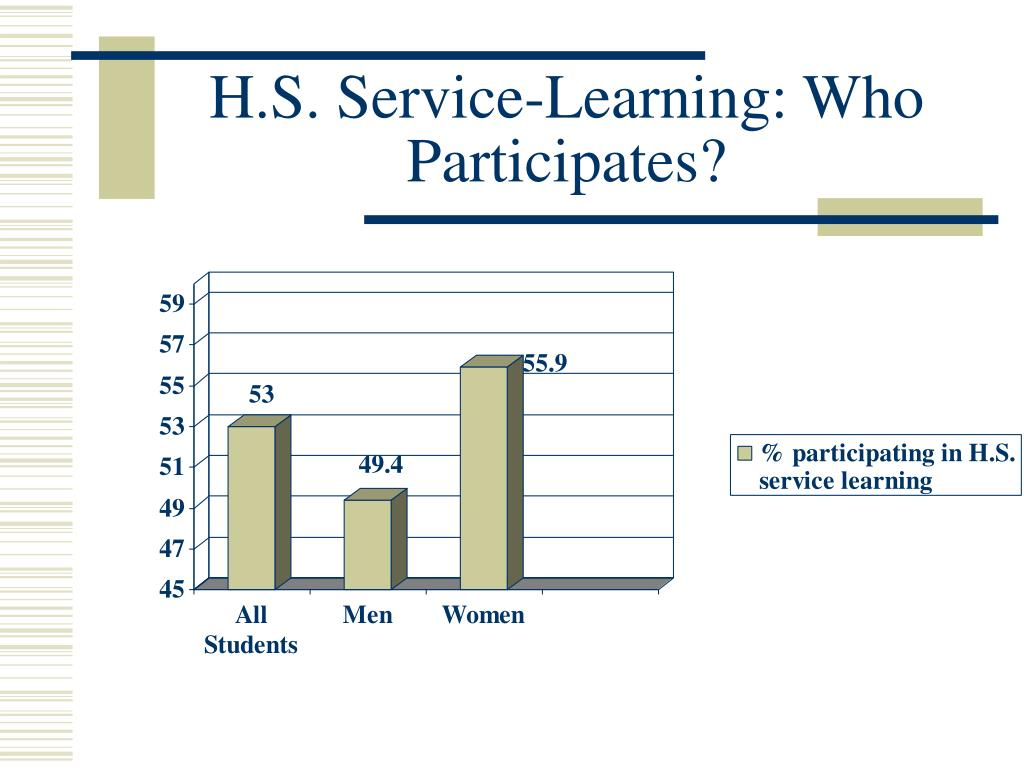 H.S. Service-Learning: Who Participates?