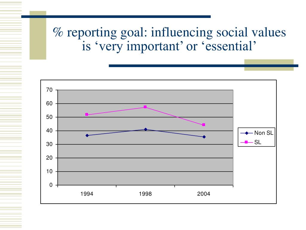 % reporting goal: influencing social values is 'very important' or 'essential'