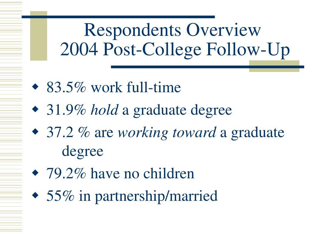 Respondents Overview