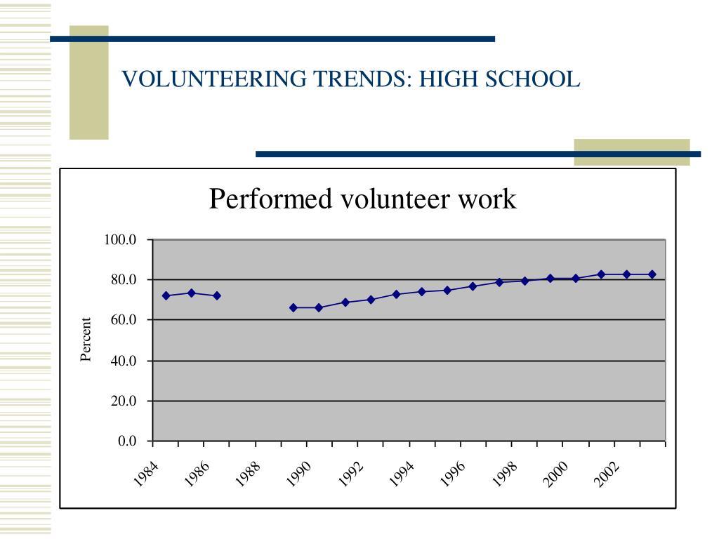 VOLUNTEERING TRENDS: HIGH SCHOOL