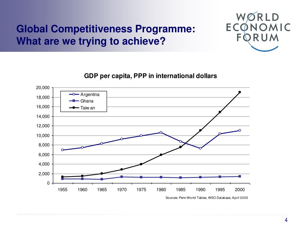 Global Competitiveness Programme:
