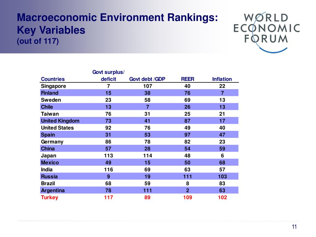 Macroeconomic Environment Rankings: