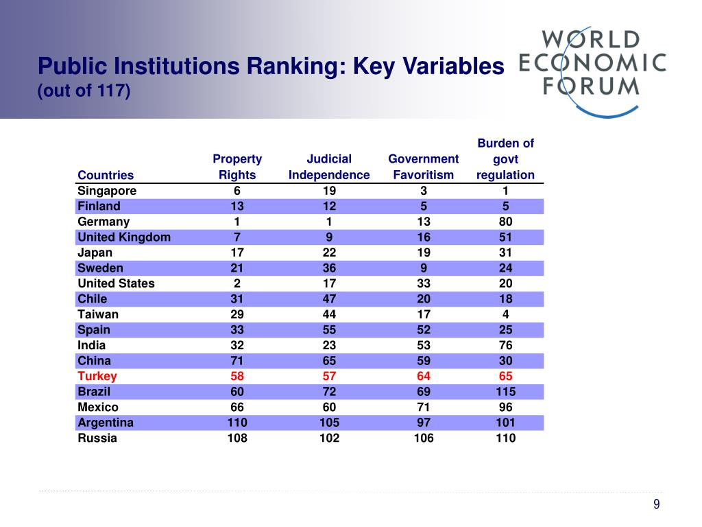 Public Institutions Ranking: Key Variables