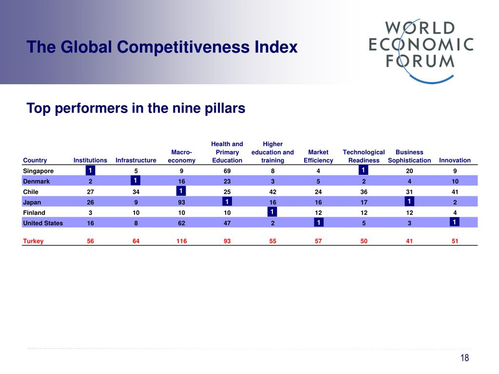 The Global Competitiveness Index