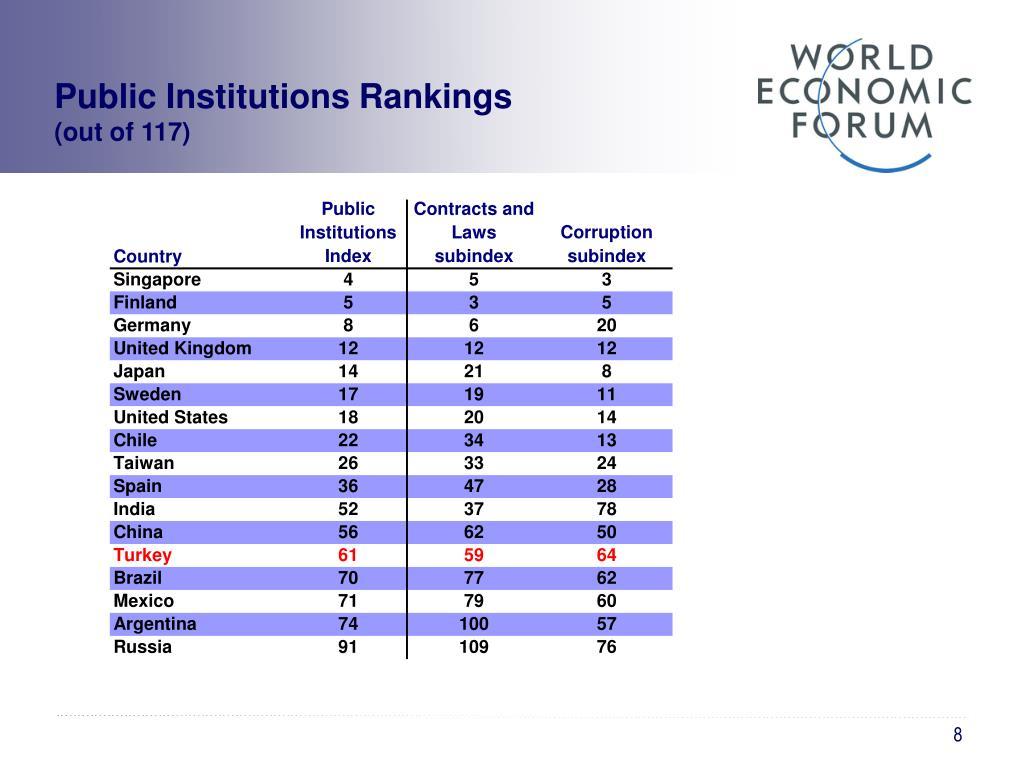 Public Institutions Rankings