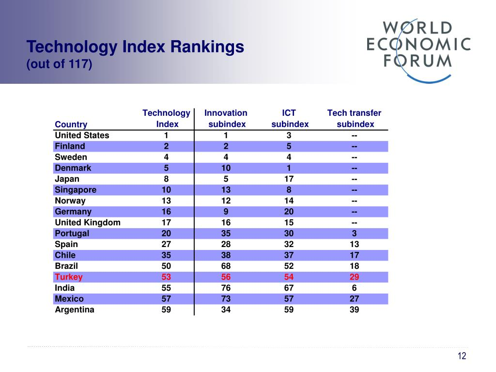 Technology Index Rankings