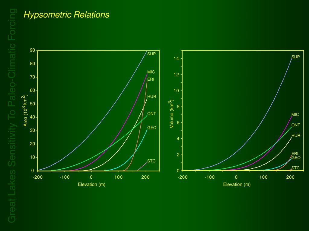 Hypsometric Relations