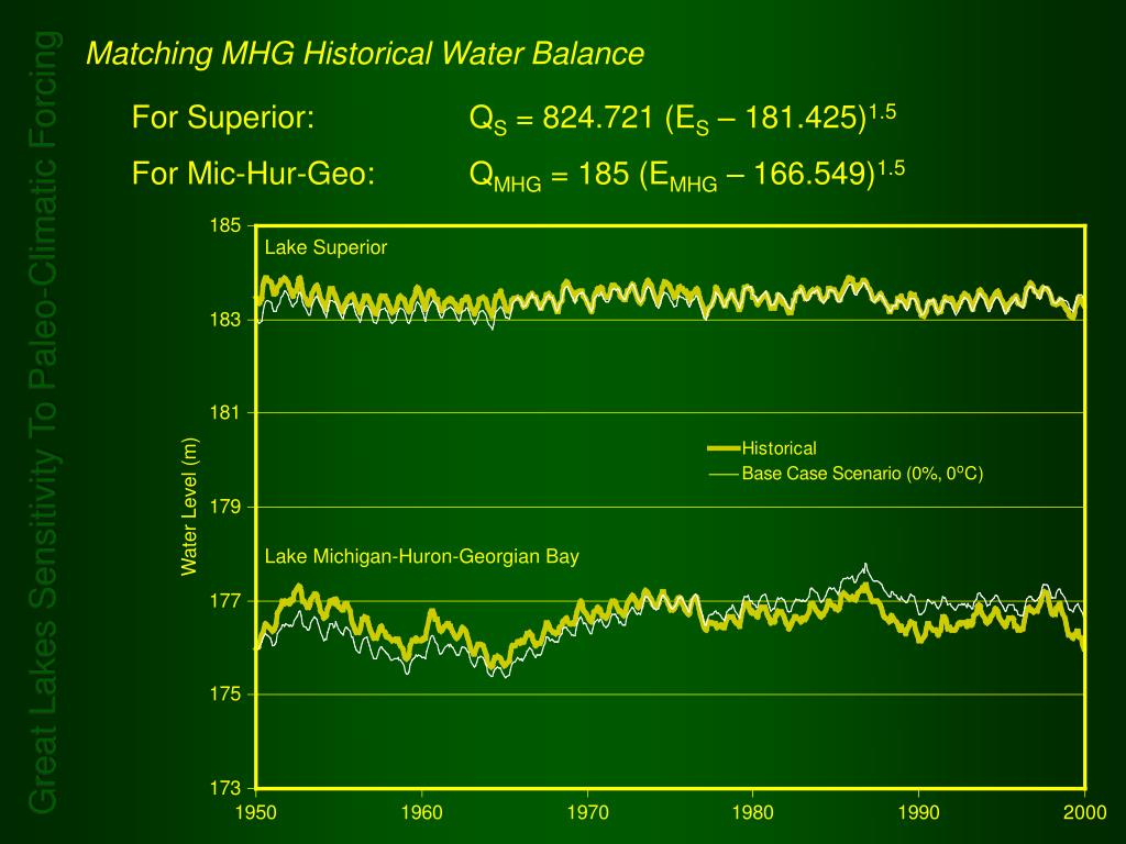 Matching MHG Historical Water Balance