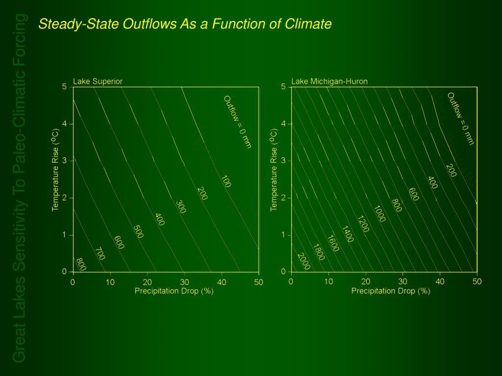 Steady-State Outflows As a Function of Climate