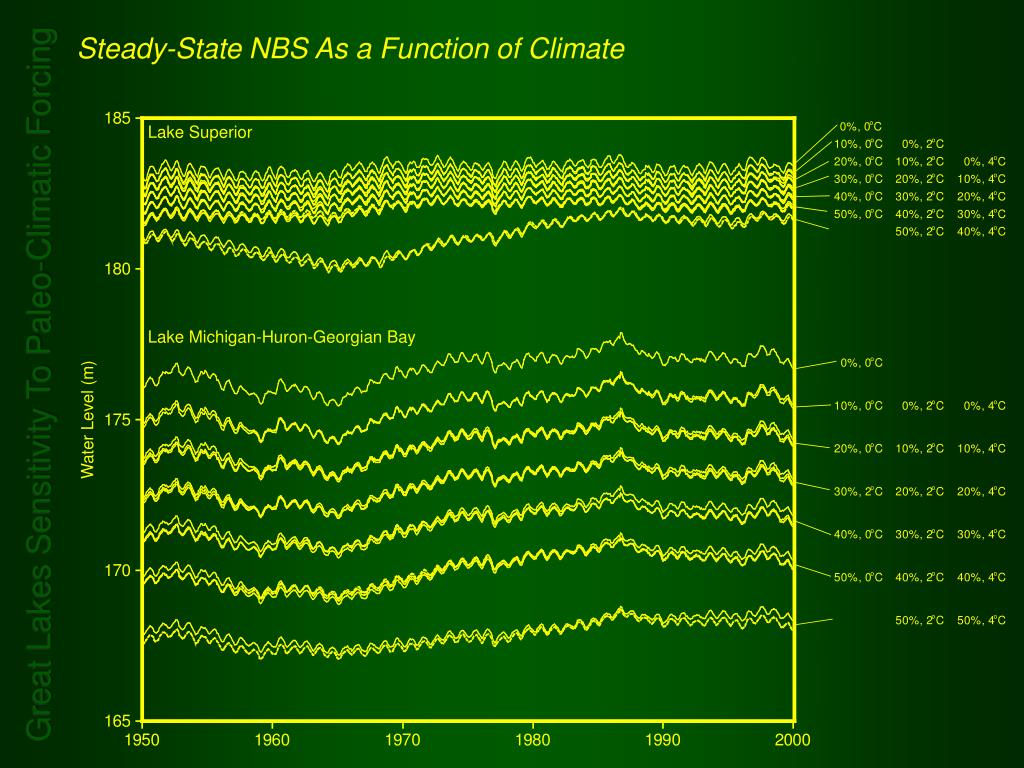 Steady-State NBS As a Function of Climate