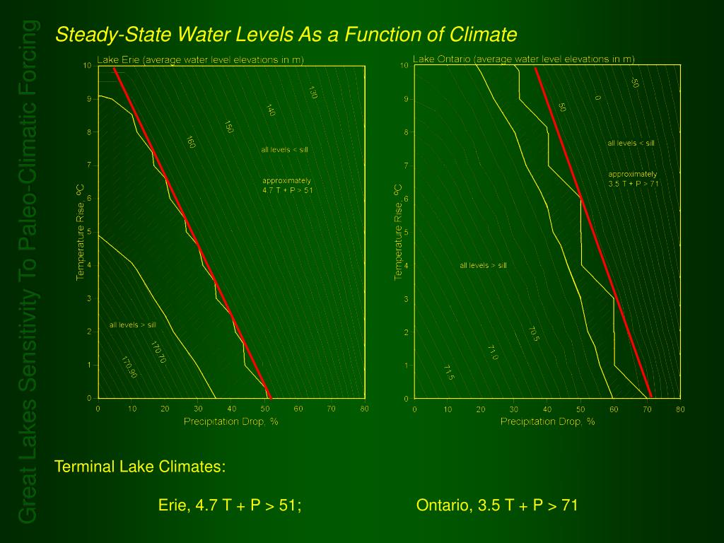 Steady-State Water Levels As a Function of Climate