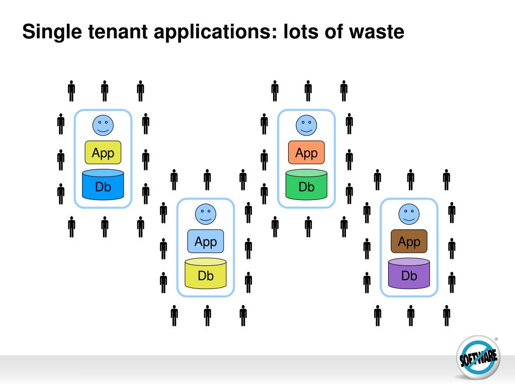 Single tenant applications: lots of waste