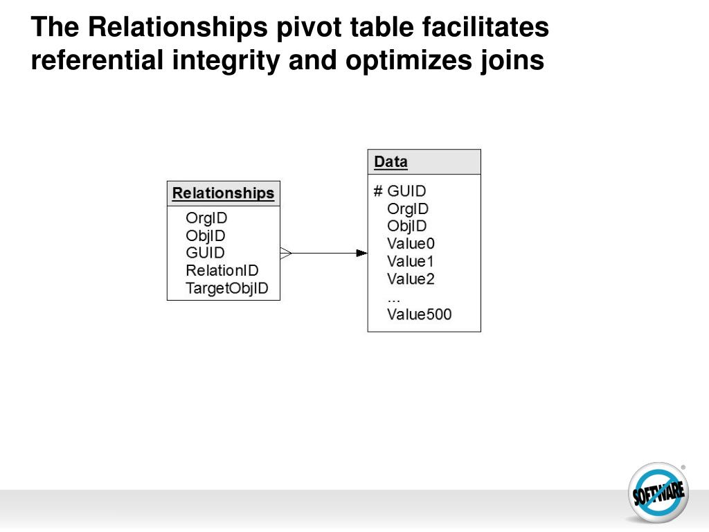 The Relationships pivot table facilitates referential integrity and optimizes joins