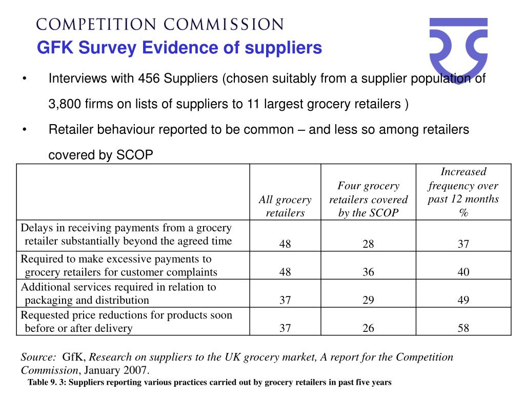 GFK Survey Evidence of suppliers