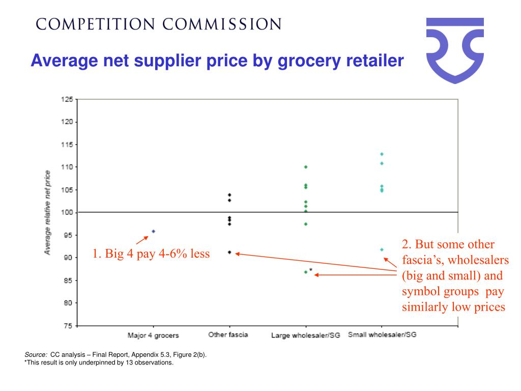 Average net supplier price by grocery retailer