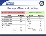 summary of recovered munitions