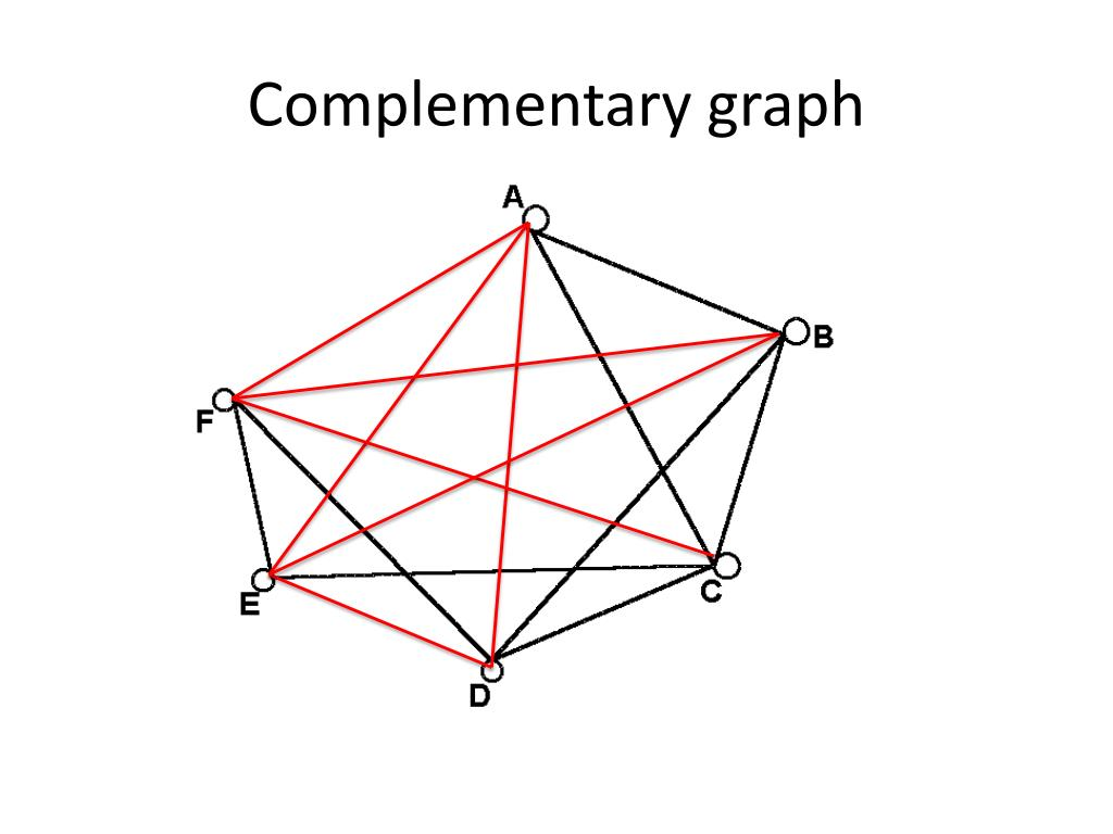 Complementary graph