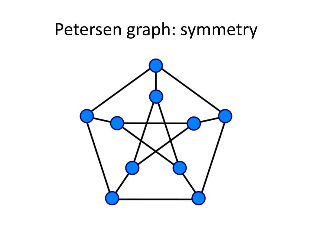 Petersen graph: symmetry
