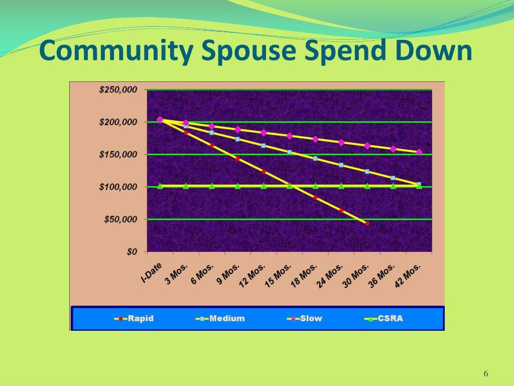 Community Spouse Spend Down